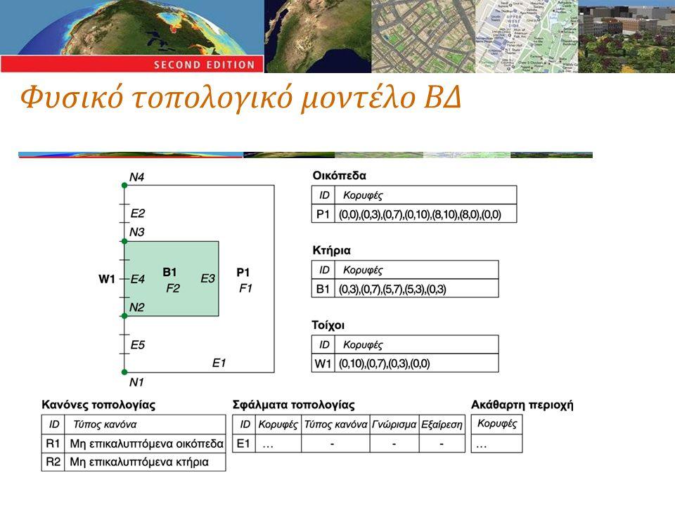 Φυσικό τοπολογικό μοντέλο ΒΔ