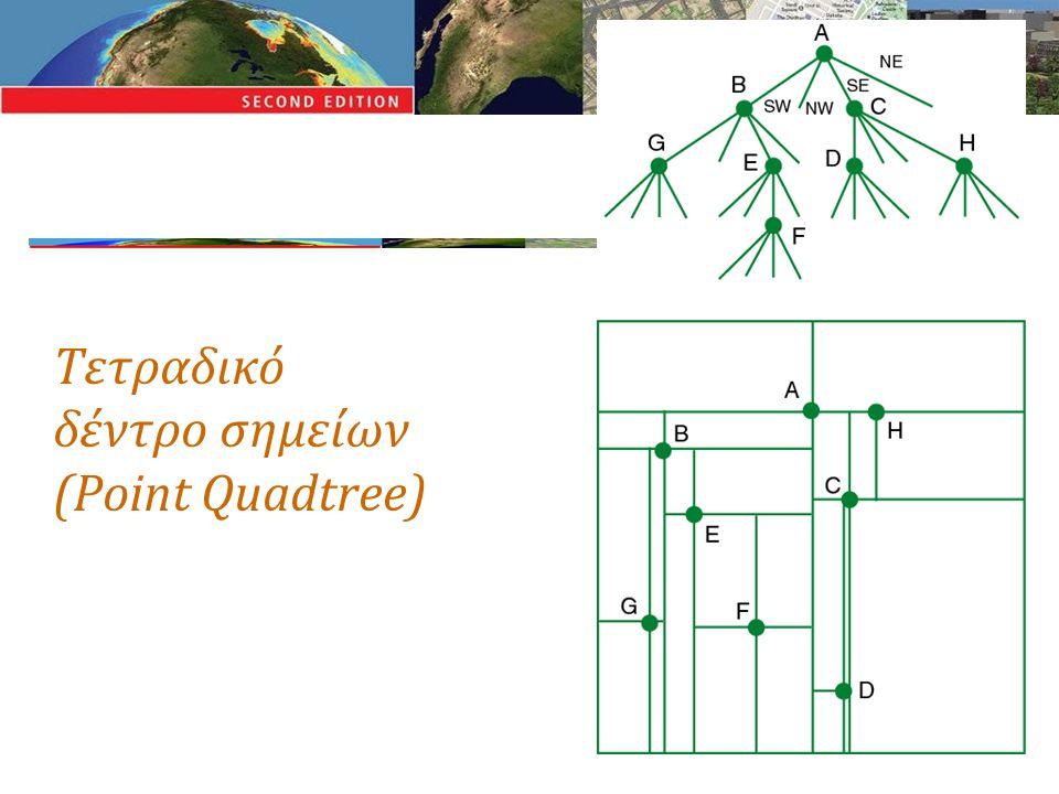 Τετραδικό δέντρο σημείων (Point Quadtree)