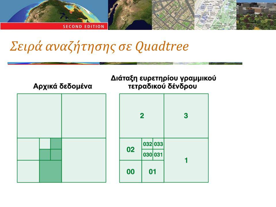 Σειρά αναζήτησης σε Quadtree