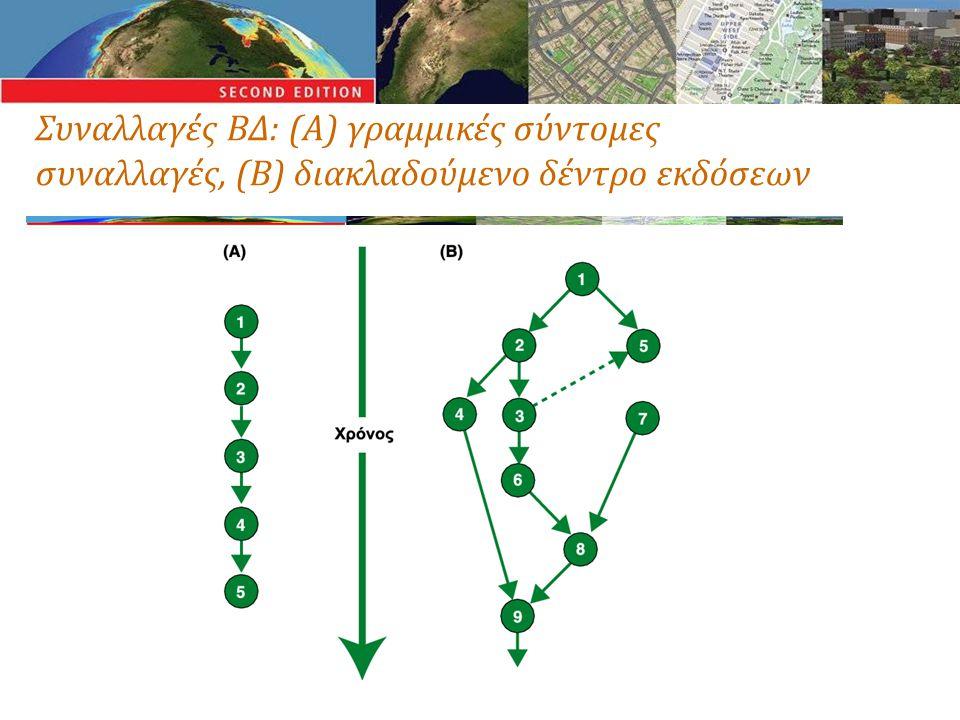 Συναλλαγές ΒΔ: (Α) γραμμικές σύντομες συναλλαγές, (Β) διακλαδούμενο δέντρο εκδόσεων