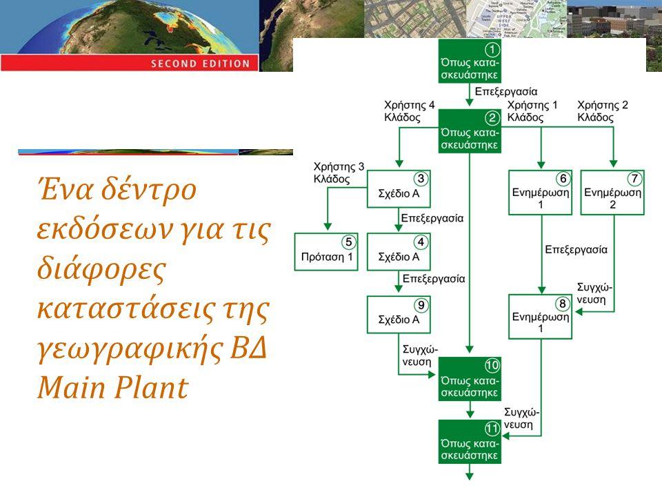 Ένα δέντρο εκδόσεων για τις διάφορες καταστάσεις της γεωγραφικής ΒΔ Main Plant