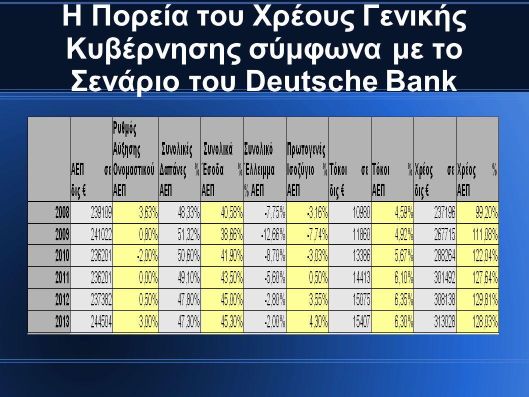 Η Πορεία του Χρέους Γενικής Κυβέρνησης σύμφωνα με το Σενάριο του Deutsche Bank