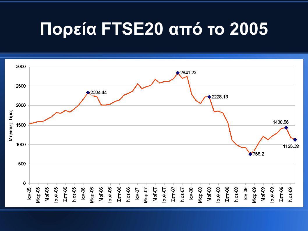 Πορεία FTSE20 από το 2005