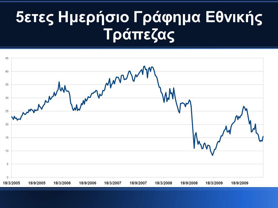 5ετες Ημερήσιο Γράφημα Εθνικής Τράπεζας