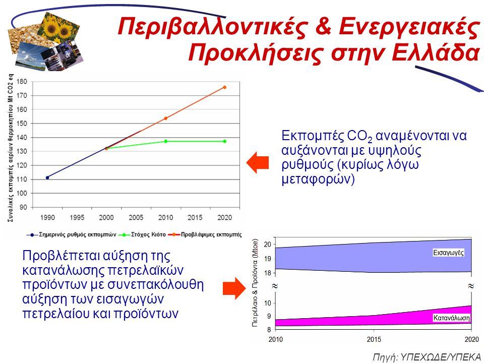 Περιβαλλοντικές & Ενεργειακές Προκλήσεις στην Ελλάδα Εκπομπές CO 2 αναμένονται να αυξάνονται με υψηλούς ρυθμούς (κυρίως λόγω μεταφορών) Προβλέπεται αύ