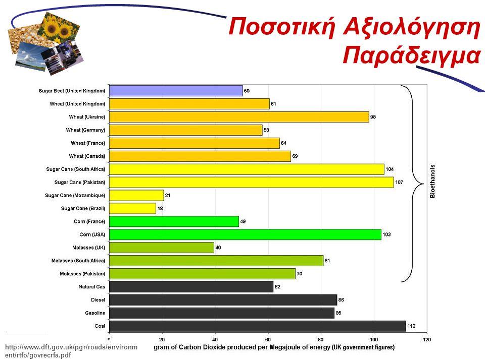 Ποσοτική Αξιολόγηση Παράδειγμα http://www.dft.gov.uk/pgr/roads/environm ent/rtfo/govrecrfa.pdf