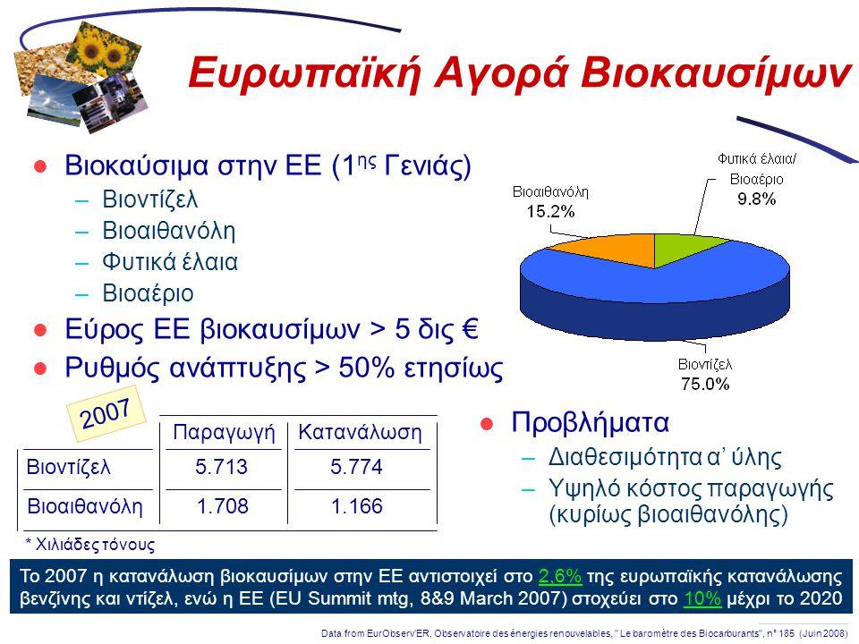 Ευρωπαϊκή Αγορά Βιοκαυσίμων  Βιοκαύσιμα στην ΕΕ (1 ης Γενιάς) –Βιοντίζελ –Βιοαιθανόλη –Φυτικά έλαια –Βιοαέριο  Εύρος ΕΕ βιοκαυσίμων > 5 δις €  Ρυθμ