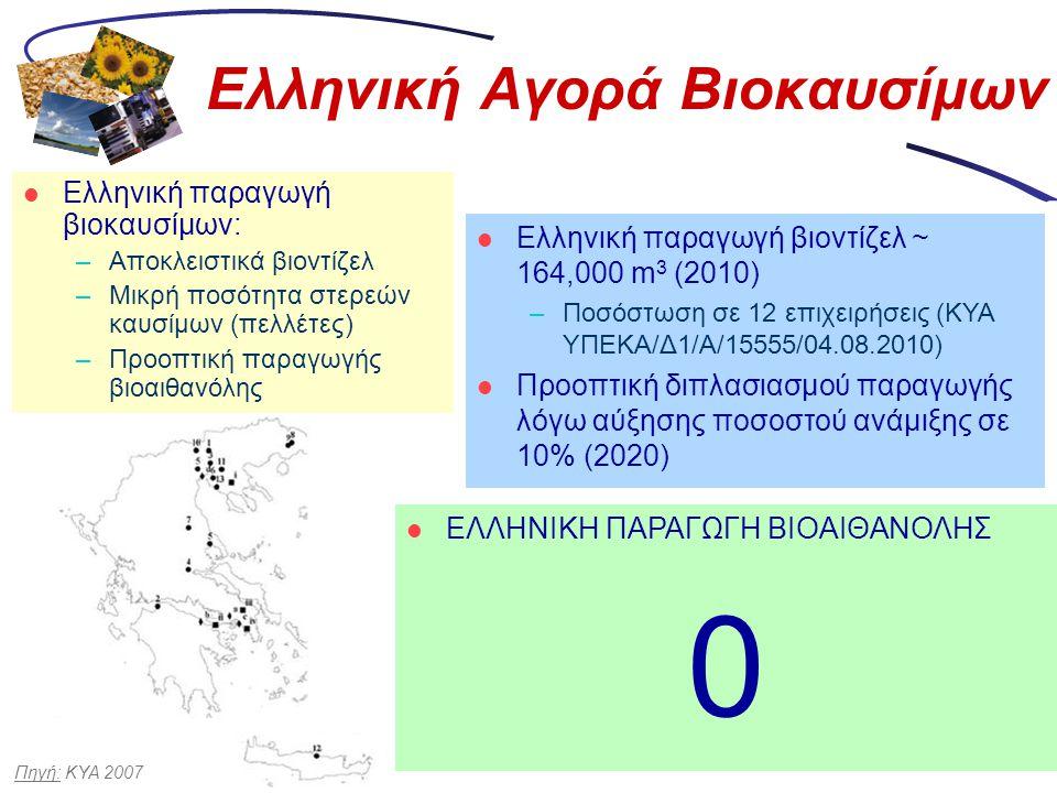 Ελληνική Αγορά Βιοκαυσίμων  Ελληνική παραγωγή βιοκαυσίμων: –Αποκλειστικά βιοντίζελ –Μικρή ποσότητα στερεών καυσίμων (πελλέτες) –Προοπτική παραγωγής β