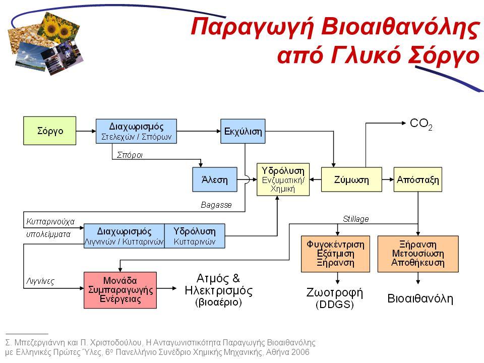 Παραγωγή Βιοαιθανόλης από Γλυκό Σόργο Σ. Μπεζεργιάννη και Π. Χριστοδούλου, Η Ανταγωνιστικότητα Παραγωγής Βιοαιθανόλης με Ελληνικές Πρώτες Ύλες, 6 ο Πα
