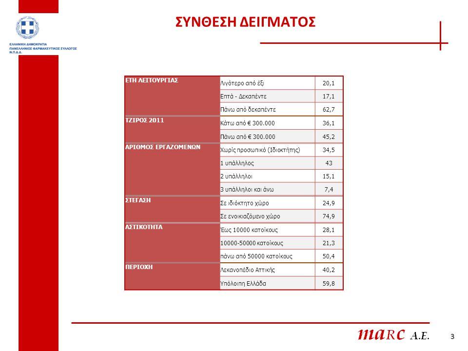 ΣΥΝΘΕΣΗ ΔΕΙΓΜΑΤΟΣ 3 ΕΤΗ ΛΕΙΤΟΥΡΓΙΑΣ Λιγότερο από έξι20,1 Επτά - Δεκαπέντε17,1 Πάνω από δεκαπέντε62,7 ΤΖΙΡΟΣ 2011 Κάτω από € 300.00036,1 Πάνω από € 300.00045,2 ΑΡΙΘΜΟΣ ΕΡΓΑΖΟΜΕΝΩΝ Χωρίς προσωπικό (Ιδιοκτήτης)34,5 1 υπάλληλος43 2 υπάλληλοι15,1 3 υπάλληλοι και άνω7,4 ΣΤΕΓΑΣΗ Σε ιδιόκτητο χώρο24,9 Σε ενοικιαζόμενο χώρο74,9 ΑΣΤΙΚΟΤΗΤΑ Έως 10000 κατοίκους28,1 10000-50000 κατοίκους21,3 πάνω από 50000 κατοίκους50,4 ΠΕΡΙΟΧΗ Λεκανοπέδιο Αττικής40,2 Υπόλοιπη Ελλάδα59,8
