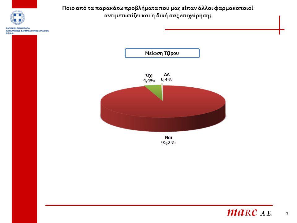 38 ΕΤΗ ΛΕΙΤΟΥΡΓΙΑΣΤΖΙΡΟΣ ΑΡΙΘΜΟΣ ΕΡΓΑΖΟΜΕΝΩΝ Λιγότερο από έξι Επτά - Δεκαπέντε Πάνω από δεκαπέντε Κάτω από € 300.000 Πάνω από € 300.000 Χωρίς προσωπικό Με προσωπικό στη σωστή κατεύθυνση53,5655,36,44,9 στη λάθος κατεύθυνση90,194,287,38989,989,688,8 ΔΑ52,36,76,14,846,4 ΣΤΕΓΑΣΗΑΣΤΙΚΟΤΗΤΑΠΕΡΙΟΧΗ Σε ιδιόκτητο χώρο Σε ενοικιαζόμενο χώρο Έως 10000 κατοίκους 10000-50000 κατοίκους πάνω από 50000 κατοίκους Λεκανοπέδιο Αττικής Υπόλοιπη Ελλάδα στη σωστή κατεύθυνση4,85,66,46,54,33,56,7 στη λάθος κατεύθυνση89,688,890,88689,390,688 ΔΑ5,6 2,87,56,35,95,3