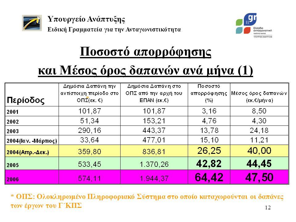 12 Ποσοστό απορρόφησης και Μέσος όρος δαπανών ανά μήνα (1) Υπουργείο Ανάπτυξης Ειδική Γραμματεία για την Ανταγωνιστικότητα * ΟΠΣ: Ολοκληρωμένο Πληροφοριακό Σύστημα στο οποίο καταχωρούνται οι δαπάνες των έργων του Γ΄ΚΠΣ *
