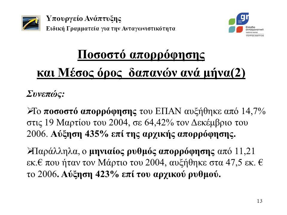 13 Ποσοστό απορρόφησης και Μέσος όρος δαπανών ανά μήνα(2) Υπουργείο Ανάπτυξης Ειδική Γραμματεία για την Ανταγωνιστικότητα Συνεπώς:  Το ποσοστό απορρόφησης του ΕΠΑΝ αυξήθηκε από 14,7% στις 19 Μαρτίου του 2004, σε 64,42% τον Δεκέμβριο του 2006.