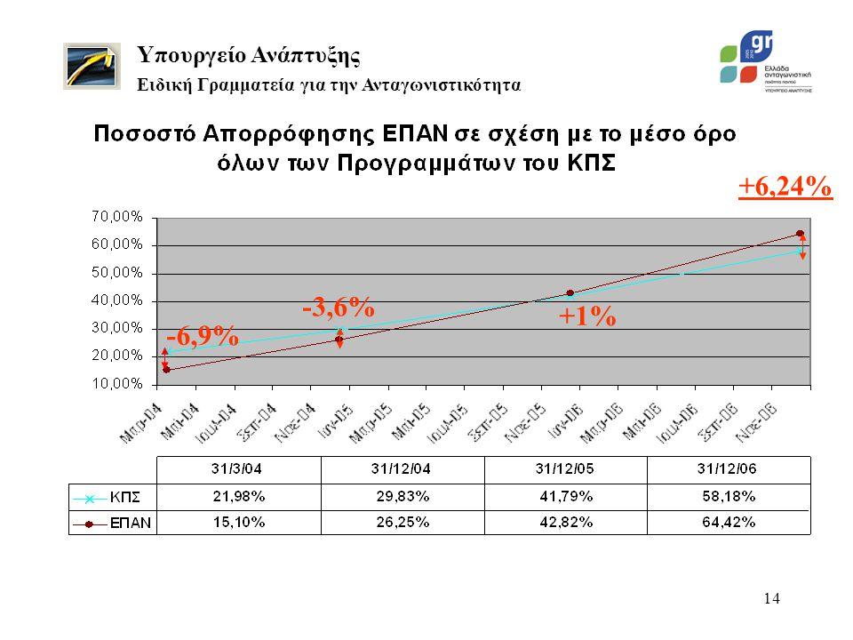 14 Υπουργείο Ανάπτυξης Ειδική Γραμματεία για την Ανταγωνιστικότητα -6,9% +6,24% -3,6% +1%