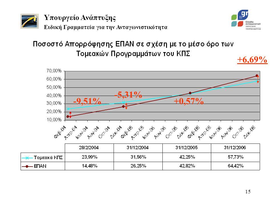 15 Υπουργείο Ανάπτυξης Ειδική Γραμματεία για την Ανταγωνιστικότητα -9,51% +6,69% -5,31% +0,57%