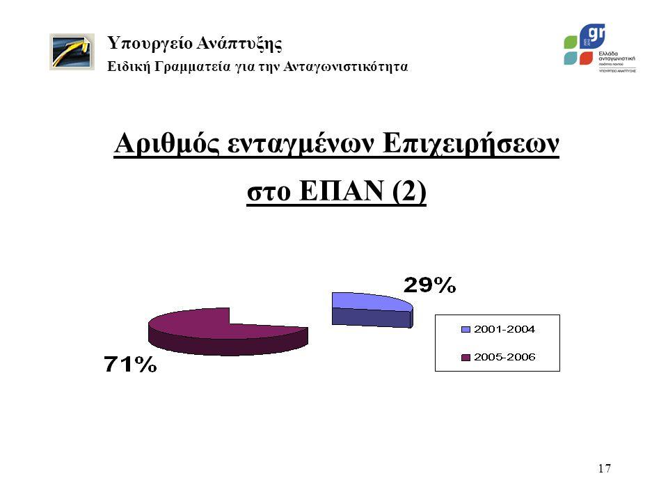 17 Αριθμός ενταγμένων Επιχειρήσεων στο ΕΠΑΝ (2) Υπουργείο Ανάπτυξης Ειδική Γραμματεία για την Ανταγωνιστικότητα