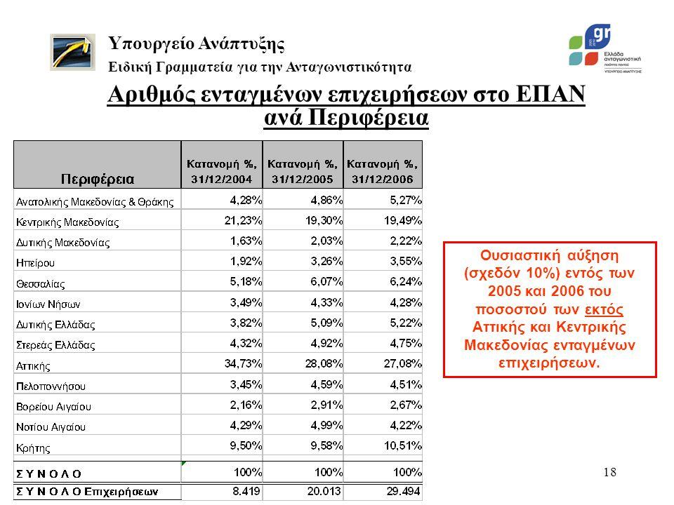 18 Υπουργείο Ανάπτυξης Ειδική Γραμματεία για την Ανταγωνιστικότητα Ουσιαστική αύξηση (σχεδόν 10%) εντός των 2005 και 2006 του ποσοστού των εκτός Αττικ