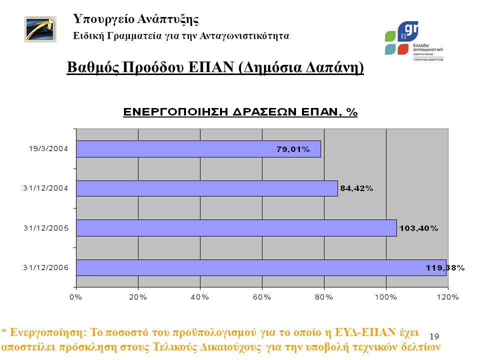 19 Βαθμός Προόδου ΕΠΑΝ (Δημόσια Δαπάνη) Υπουργείο Ανάπτυξης Ειδική Γραμματεία για την Ανταγωνιστικότητα * Ενεργοποίηση: Το ποσοστό του προϋπολογισμού