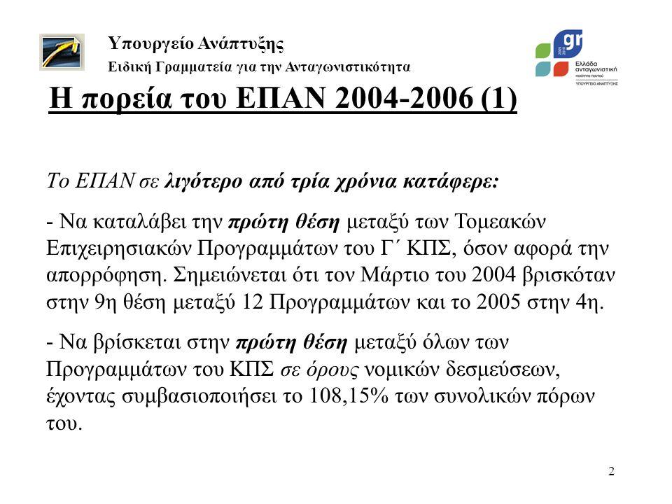 3 Η πορεία του ΕΠΑΝ 2004-2006 (2) Υπουργείο Ανάπτυξης Ειδική Γραμματεία για την Ανταγωνιστικότητα Για να το πετύχει αυτό, από τον Μάρτιο του 2004 έως τον Δεκέμβριο του 2006, δηλαδή μέσα σε λιγότερο από τρία χρόνια, το ΕΠΑΝ: -Υπερτετραπλασίασε την απορρόφηση των πόρων του: από 14,7% σε 64,42%.