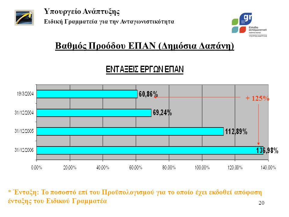 20 + 125% Βαθμός Προόδου ΕΠΑΝ (Δημόσια Δαπάνη) Υπουργείο Ανάπτυξης Ειδική Γραμματεία για την Ανταγωνιστικότητα * Ένταξη: Το ποσοστό επί του Προϋπολογισμού για το οποίο έχει εκδοθεί απόφαση ένταξης του Ειδικού Γραμματέα