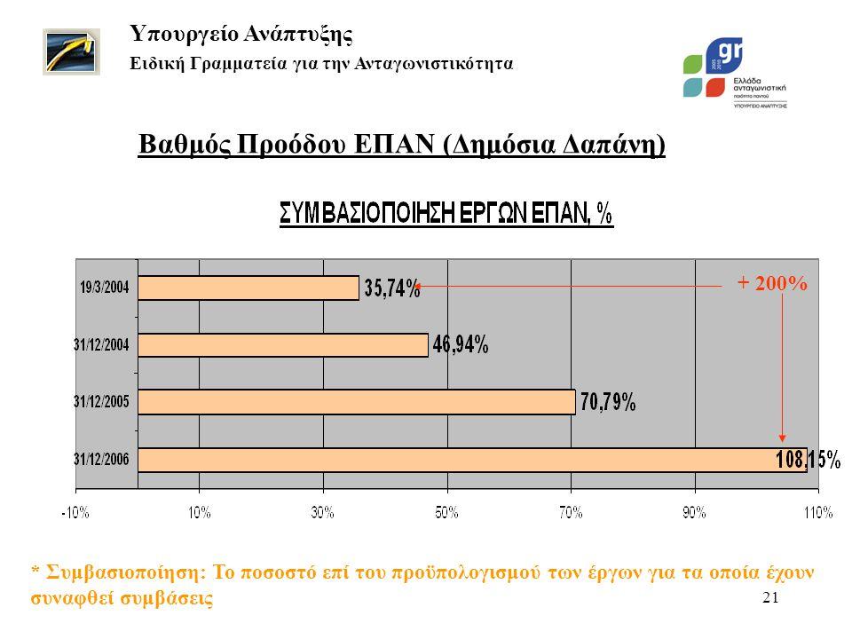 21 + 200% Βαθμός Προόδου ΕΠΑΝ (Δημόσια Δαπάνη) Υπουργείο Ανάπτυξης Ειδική Γραμματεία για την Ανταγωνιστικότητα * Συμβασιοποίηση: Το ποσοστό επί του προϋπολογισμού των έργων για τα οποία έχουν συναφθεί συμβάσεις