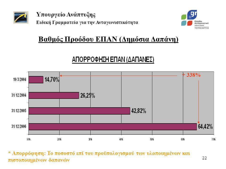 22 + 338% Βαθμός Προόδου ΕΠΑΝ (Δημόσια Δαπάνη) Υπουργείο Ανάπτυξης Ειδική Γραμματεία για την Ανταγωνιστικότητα * Απορρόφηση: Το ποσοστό επί του προϋπο
