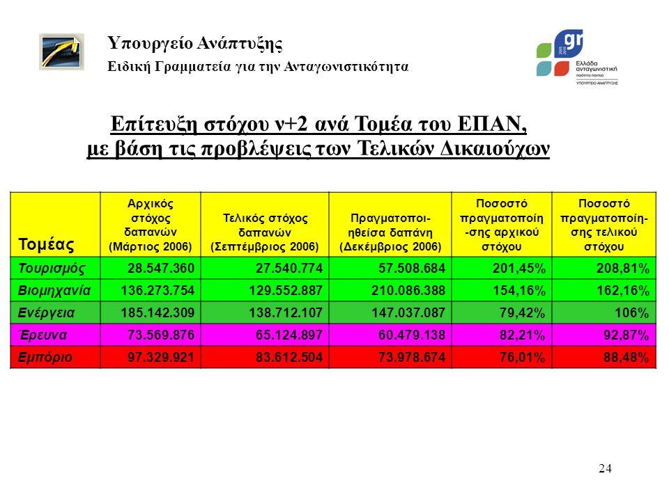 24 Υπουργείο Ανάπτυξης Ειδική Γραμματεία για την Ανταγωνιστικότητα Τομέας Αρχικός στόχος δαπανών (Μάρτιος 2006) Τελικός στόχος δαπανών (Σεπτέμβριος 2006) Πραγματοποι- ηθείσα δαπάνη (Δεκέμβριος 2006) Ποσοστό πραγματοποίη -σης αρχικού στόχου Ποσοστό πραγματοποίη- σης τελικού στόχου Τουρισμός28.547.36027.540.77457.508.684201,45%208,81% Βιομηχανία136.273.754129.552.887210.086.388154,16%162,16% Ενέργεια185.142.309138.712.107147.037.08779,42%106% Έρευνα73.569.87665.124.89760.479.13882,21%92,87% Εμπόριο97.329.92183.612.50473.978.67476,01%88,48% Επίτευξη στόχου ν+2 ανά Τομέα του ΕΠΑΝ, με βάση τις προβλέψεις των Τελικών Δικαιούχων