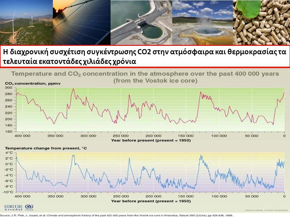 Η διαχρονική συσχέτιση συγκέντρωσης CO2 στην ατμόσφαιρα και θερμοκρασίας τα τελευταία εκατοντάδες χιλιάδες χρόνια
