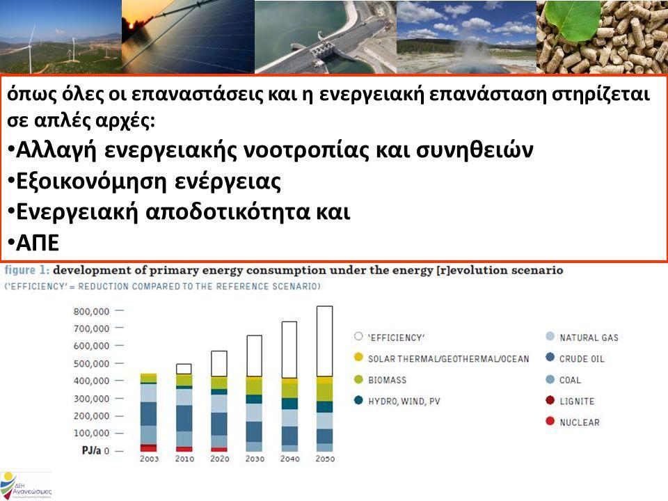 όπως όλες οι επαναστάσεις και η ενεργειακή επανάσταση στηρίζεται σε απλές αρχές: • Αλλαγή ενεργειακής νοοτροπίας και συνηθειών • Εξοικονόμηση ενέργειας • Ενεργειακή αποδοτικότητα και • ΑΠΕ