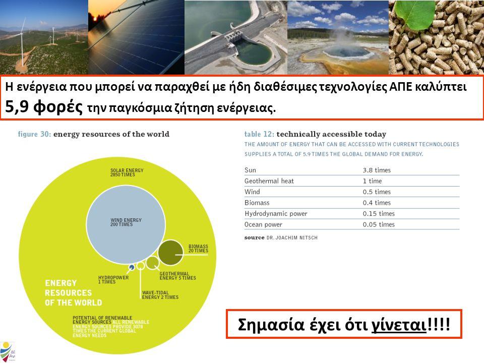 Η ενέργεια που μπορεί να παραχθεί με ήδη διαθέσιμες τεχνολογίες ΑΠΕ καλύπτει 5,9 φορές την παγκόσμια ζήτηση ενέργειας.