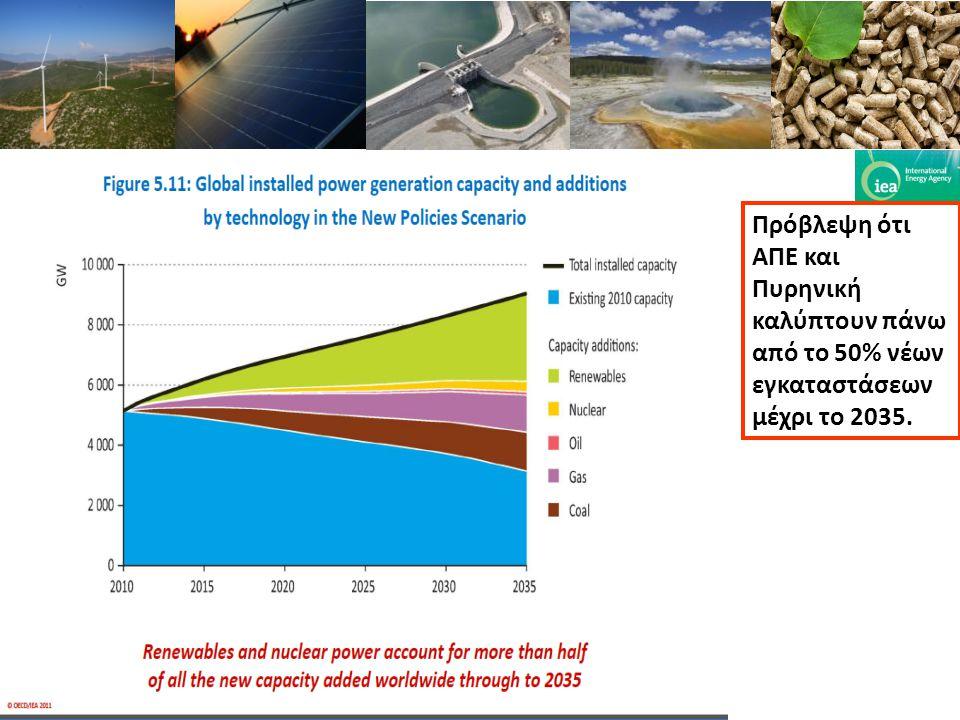 Πρόβλεψη ότι ΑΠΕ και Πυρηνική καλύπτουν πάνω από το 50% νέων εγκαταστάσεων μέχρι το 2035.