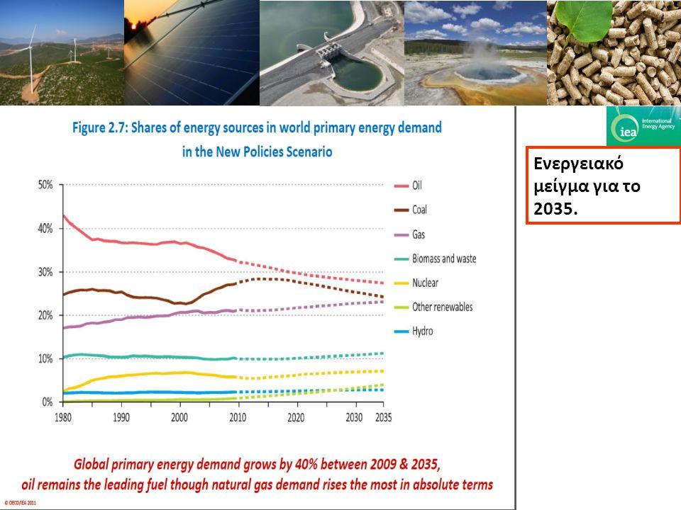 Ενεργειακό μείγμα για το 2035.