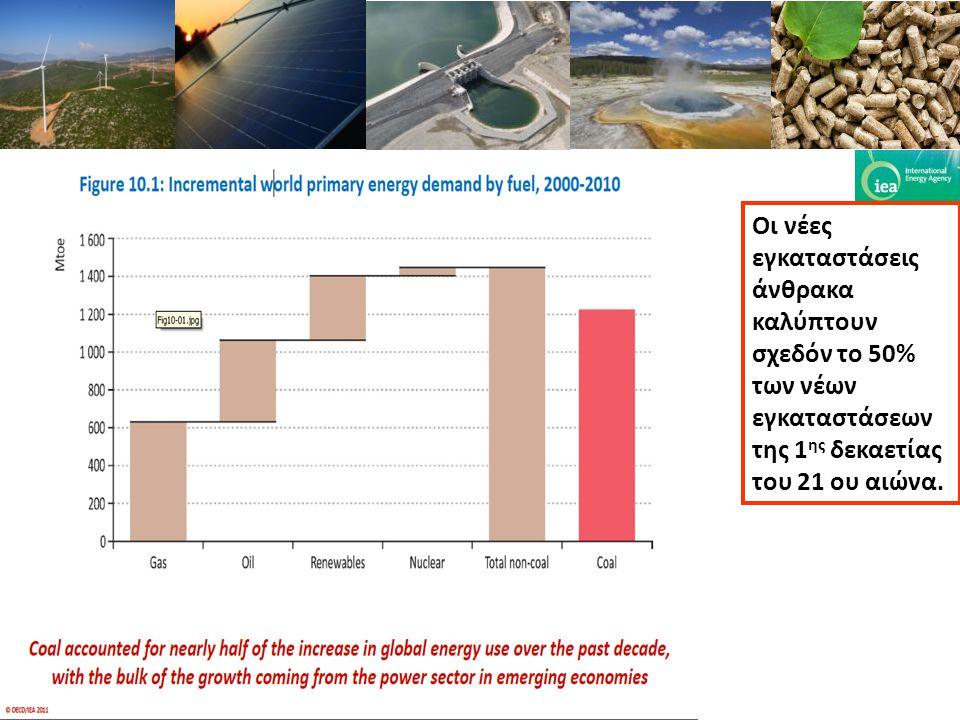 Οι νέες εγκαταστάσεις άνθρακα καλύπτουν σχεδόν το 50% των νέων εγκαταστάσεων της 1 ης δεκαετίας του 21 ου αιώνα.