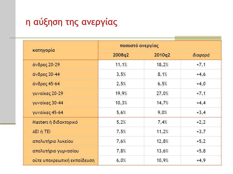 η αύξηση της ανεργίας κατηγορία ποσοστό ανεργίας 2008q22010q2διαφορά άνδρες 20-2911,1%18,2%+7,1 άνδρες 30-443,5%8,1%+4,6 άνδρες 45-642,5%6,5%+4,0 γυνα
