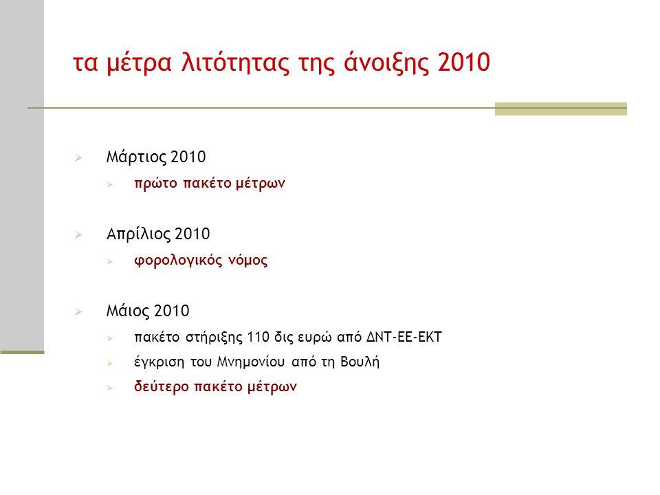 τα μέτρα λιτότητας της άνοιξης 2010  Μάρτιος 2010  πρώτο πακέτο μέτρων  Απρίλιος 2010  φορολογικός νόμος  Μάιος 2010  πακέτο στήριξης 110 δις ευ