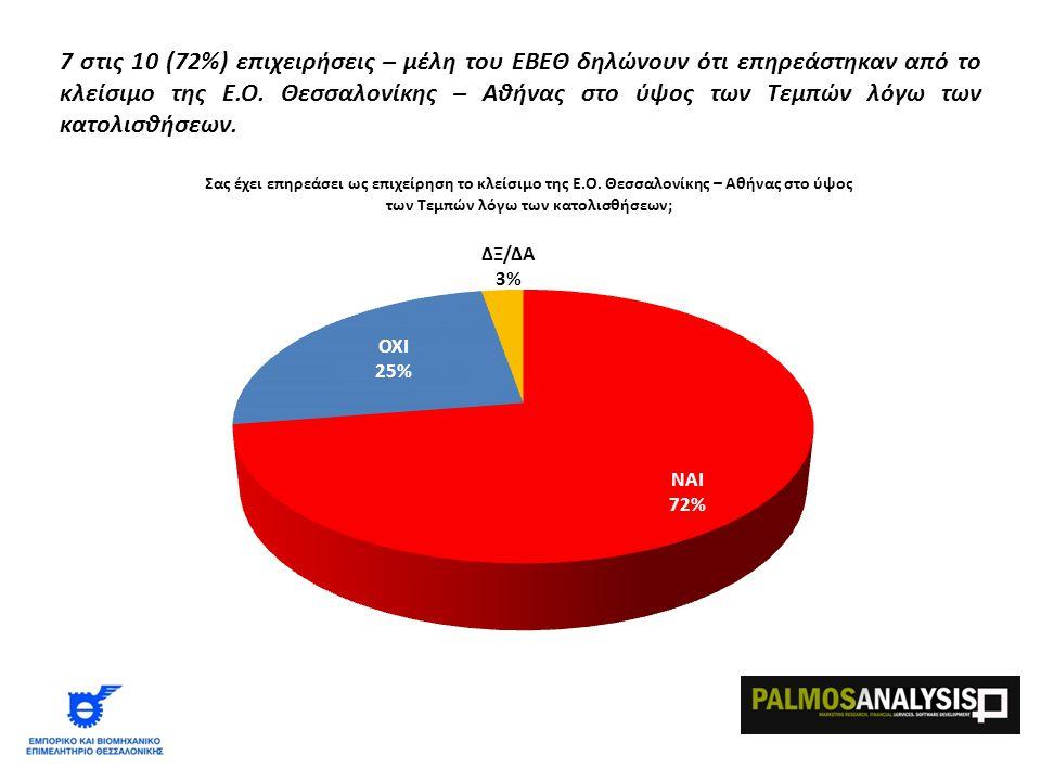 7 στις 10 (72%) επιχειρήσεις – μέλη του ΕΒΕΘ δηλώνουν ότι επηρεάστηκαν από το κλείσιμο της Ε.Ο.