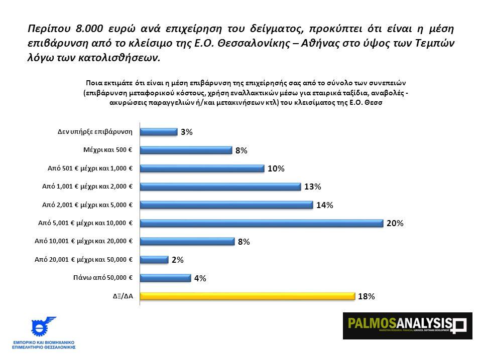 Περίπου 8.000 ευρώ ανά επιχείρηση του δείγματος, προκύπτει ότι είναι η μέση επιβάρυνση από το κλείσιμο της Ε.Ο.