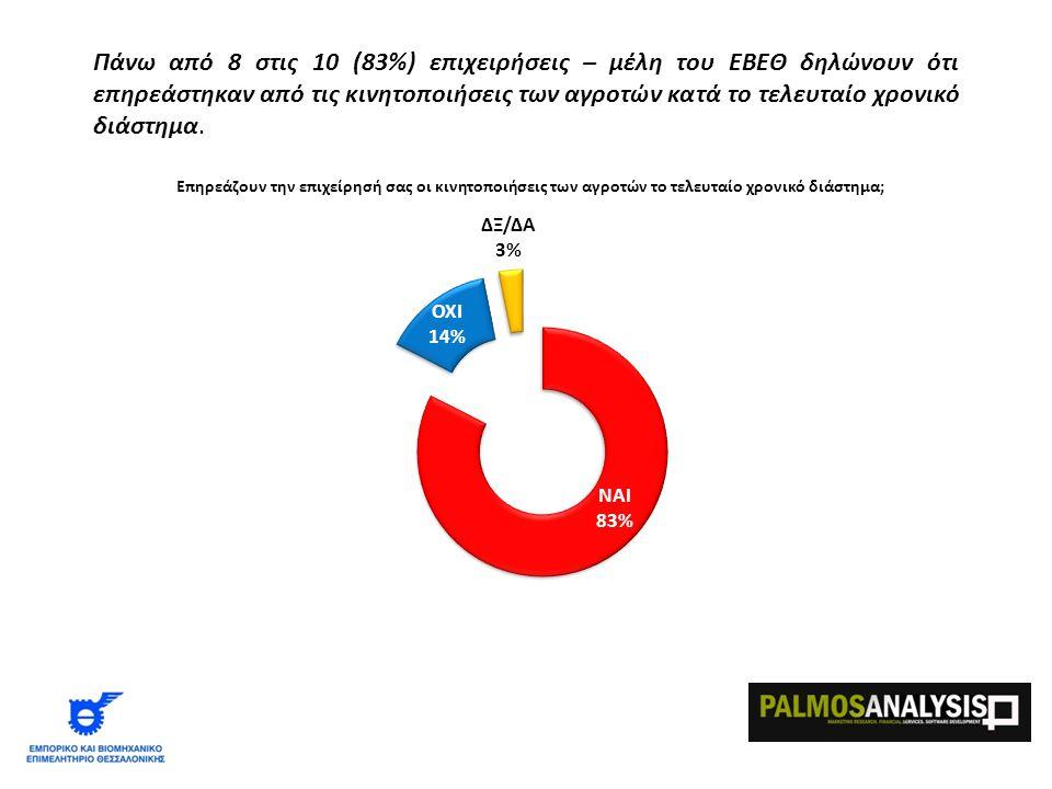 Πάνω από 8 στις 10 (83%) επιχειρήσεις – μέλη του ΕΒΕΘ δηλώνουν ότι επηρεάστηκαν από τις κινητοποιήσεις των αγροτών κατά το τελευταίο χρονικό διάστημα.