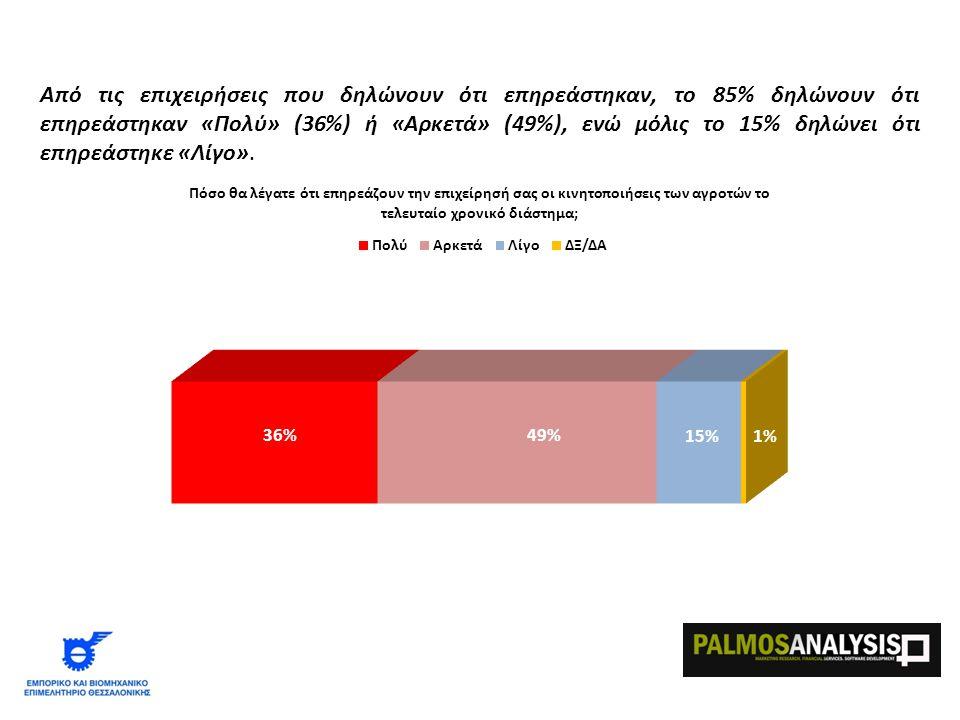 Από τις επιχειρήσεις που δηλώνουν ότι επηρεάστηκαν, το 85% δηλώνουν ότι επηρεάστηκαν «Πολύ» (36%) ή «Αρκετά» (49%), ενώ μόλις το 15% δηλώνει ότι επηρεάστηκε «Λίγο».