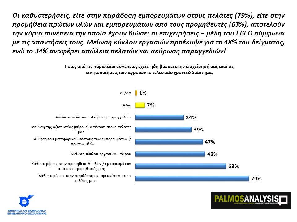 Οι καθυστερήσεις, είτε στην παράδοση εμπορευμάτων στους πελάτες (79%), είτε στην προμήθεια πρώτων υλών και εμπορευμάτων από τους προμηθευτές (63%), αποτελούν την κύρια συνέπεια την οποία έχουν βιώσει οι επιχειρήσεις – μέλη του ΕΒΕΘ σύμφωνα με τις απαντήσεις τους.