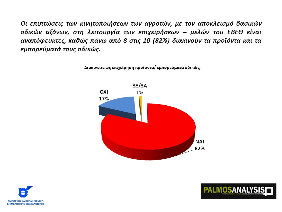 Οι επιπτώσεις των κινητοποιήσεων των αγροτών, με τον αποκλεισμό βασικών οδικών αξόνων, στη λειτουργία των επιχειρήσεων – μελών του ΕΒΕΘ είναι αναπόφευκτες, καθώς πάνω από 8 στις 10 (82%) διακινούν τα προϊόντα και τα εμπορεύματά τους οδικώς.