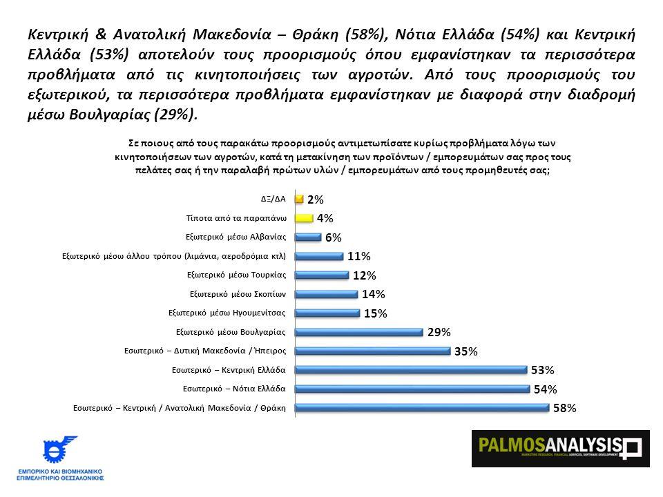 Κεντρική & Ανατολική Μακεδονία – Θράκη (58%), Νότια Ελλάδα (54%) και Κεντρική Ελλάδα (53%) αποτελούν τους προορισμούς όπου εμφανίστηκαν τα περισσότερα προβλήματα από τις κινητοποιήσεις των αγροτών.