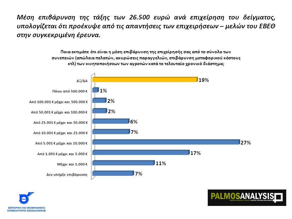 Μέση επιβάρυνση της τάξης των 26.500 ευρώ ανά επιχείρηση του δείγματος, υπολογίζεται ότι προέκυψε από τις απαντήσεις των επιχειρήσεων – μελών του ΕΒΕΘ στην συγκεκριμένη έρευνα.