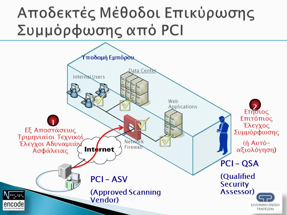 Internal Users Web Applications Data Center Network Firewall PCI – ASV (Approved Scanning Vendor) Εξ Αποστάσεως Τριμηνιαίοι Τεχνικοί Έλεγχοι Αδυναμιών