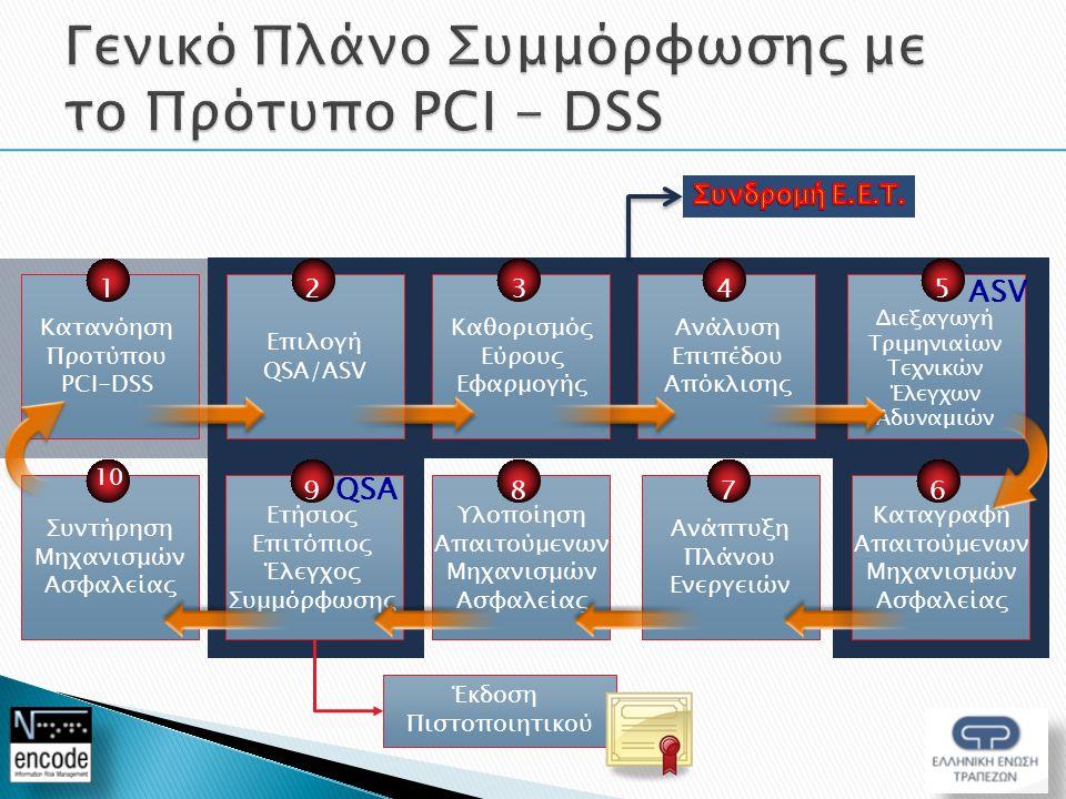 Κατανόηση Προτύπου PCI-DSS 1 Ανάλυση Επιπέδου Απόκλισης 4 Διεξαγωγή Τριμηνιαίων Τεχνικών Έλεγχων Αδυναμιών 5 Καταγραφή Απαιτούμενων Μηχανισμών Ασφαλείας 6 Υλοποίηση Απαιτούμενων Μηχανισμών Ασφαλείας 8 Ετήσιος Επιτόπιος Έλεγχος Συμμόρφωσης 9 Συντήρηση Μηχανισμών Ασφαλείας 10 Επιλογή QSA/ASV 2 Καθορισμός Εύρους Εφαρμογής 3 Ανάπτυξη Πλάνου Ενεργειών 7 Έκδοση Πιστοποιητικού ASV QSA