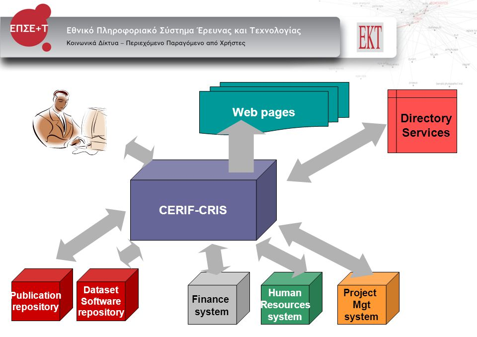 Publication repository Dataset Software repository Finance system Human Resources system Project Mgt system CERIF-CRIS Web pages Directory Services