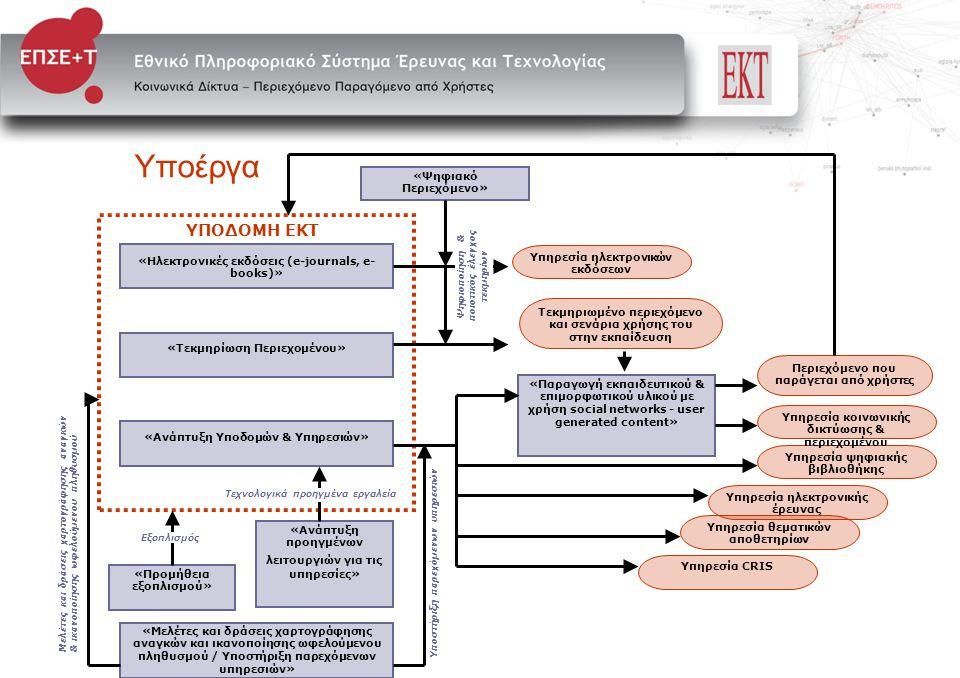 Υποέργα ΥΠΟΔΟΜΗ ΕΚΤ «Τεκμηρίωση Περιεχομένου» «Ηλεκτρονικές εκδόσεις (e-journals, e- books)» «Ανάπτυξη Υποδομών & Υπηρεσιών» «Προμήθεια εξοπλισμού» «Μ