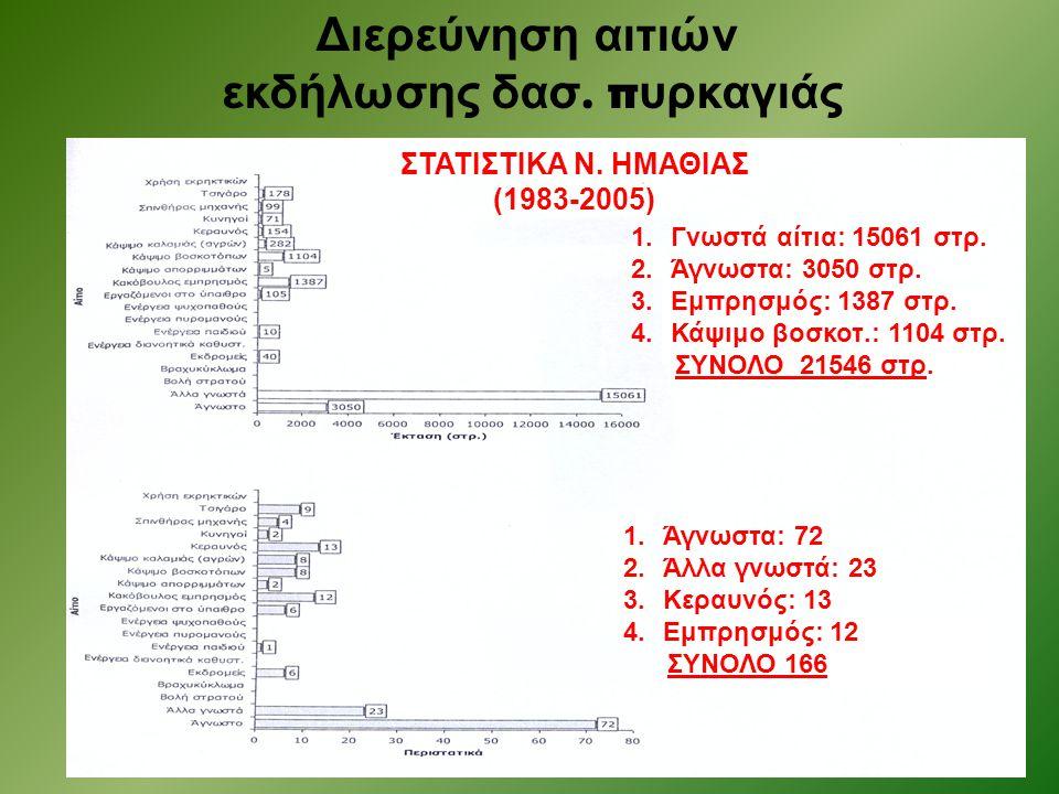 Διερεύνηση αιτιών εκδήλωσης δασ. π υρκαγιάς ΣΤΑΤΙΣΤΙΚΑ Ν. ΗΜΑΘΙΑΣ (1983-2005) 1.Γνωστά αίτια: 15061 στρ. 2.Άγνωστα: 3050 στρ. 3.Εμπρησμός: 1387 στρ. 4