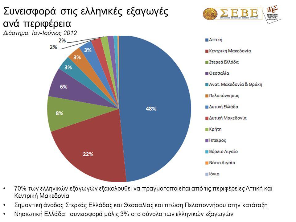 Συνεισφορά στις ελληνικές εξαγωγές ανά περιφέρεια Διάστημα: Ιαν-Ιούνιος 2012 •70% των ελληνικών εξαγωγών εξακολουθεί να πραγματοποιείται από τις περιφέρειες Αττική και Κεντρική Μακεδονία •Σημαντική άνοδος Στερεάς Ελλάδας και Θεσσαλίας και πτώση Πελοποννήσου στην κατάταξη •Νησιωτική Ελλάδα: συνεισφορά μόλις 3% στο σύνολο των ελληνικών εξαγωγών