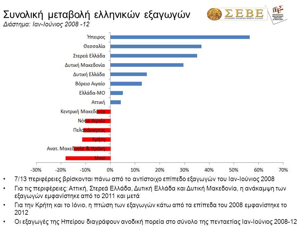 Δείκτης επικάλυψης (εξαγωγές/ εισαγωγές) Διάστημα: Ιαν-Ιούνιος 2011 -12 •Δείκτης επικάλυψης = καθρέπτης του εμπορικού ισοζυγίου •9/13 περιφέρειες το α' 6μηνο 2012 έχουν πλεονασματικό εμπορικό ισοζύγιο (δείκτης επικάλυψης > 100%).